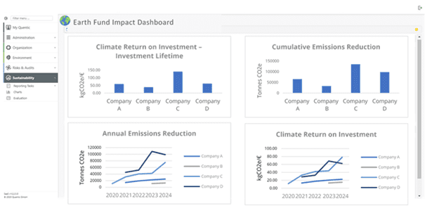 Figure 3: example of an investment impact dashboard